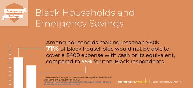 Black Households Emergency Savings4