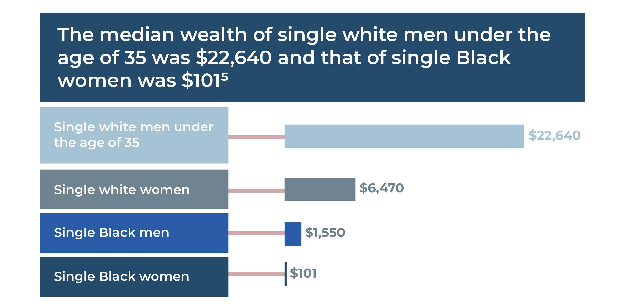 women invested stat 2